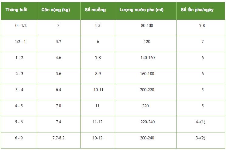 Cách pha chế sữa Glico Icreo 800g
