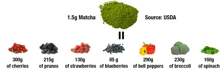 Hàm lượng chất oxy hóa trong bột trà xanh matcha Nhật Bản so với các thực phẩm khác