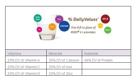 Sữa Nido nắp trắng bổ sung vitamin, khoáng chất giúp bé tăng cân, phát triển chiều cao