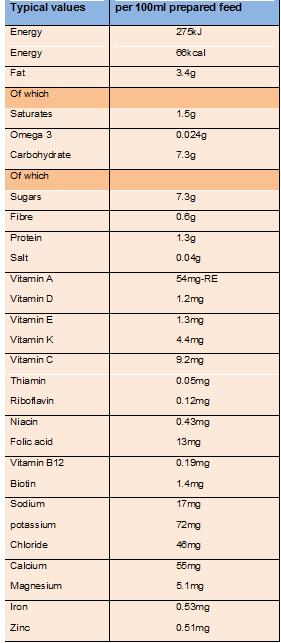 Dinh dưỡng sữa aptamil số 1 của Anh cung cấp