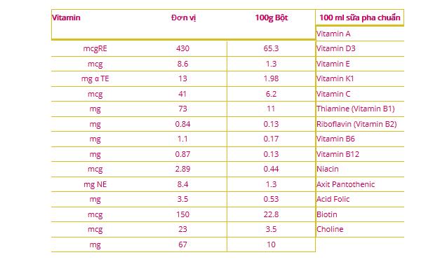Thành phần Vitamin trong sản phẩm sữa Abbott Grow 3