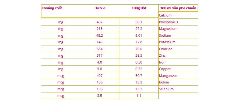 Thành phần khoáng chất trong sữa Abbott Grow 3