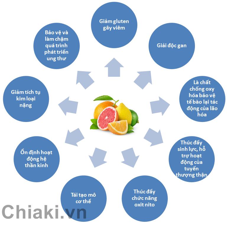 Vitamin C 1000mg Kirkland Hộp 500 Viên - Vitamin C Của Mỹ