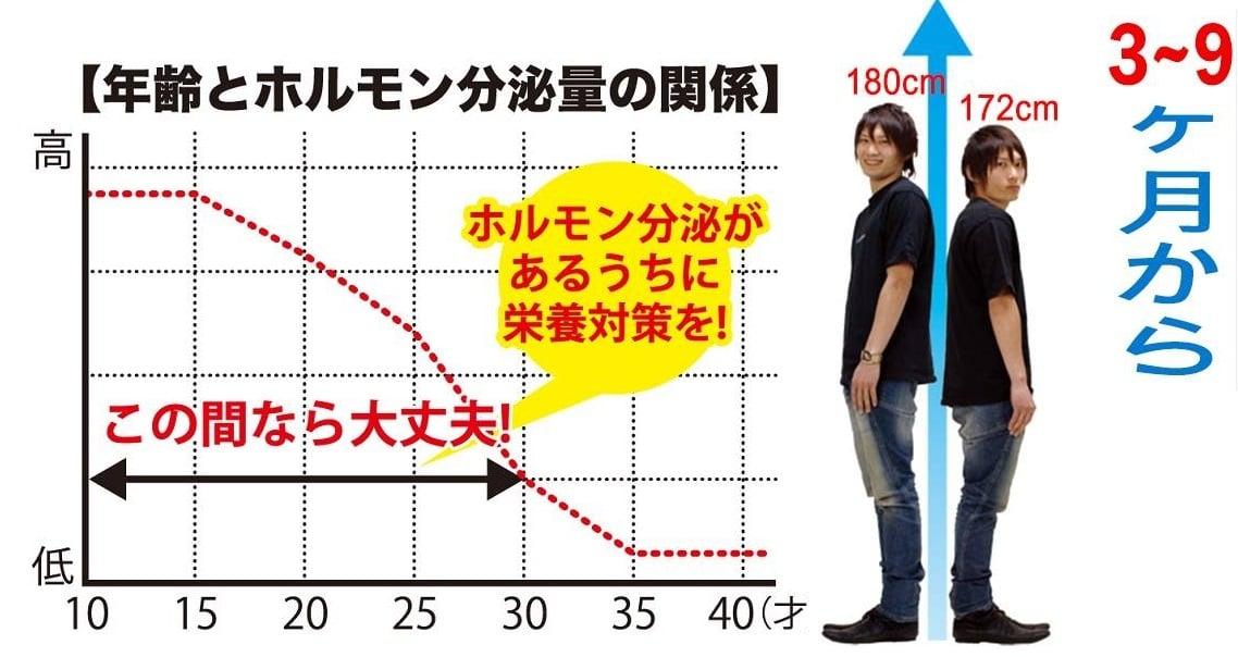 GH-Creation giúp tăng chiều cao từ 3-9 cm tùy thể trạng từng người