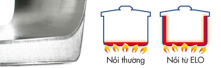 Bộ nồi inox 4 chiếc Elo Sky Line thiết kế tinh tế giúp phân bố nhiệt lượng đồng đều