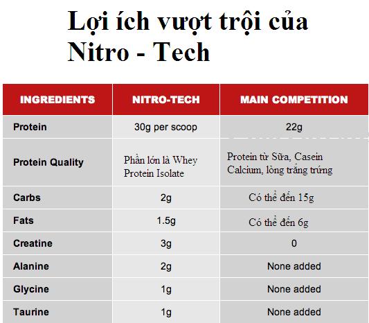 Bảng so sánh Nitro - Tech với các loại whey protein khác trên thị trường