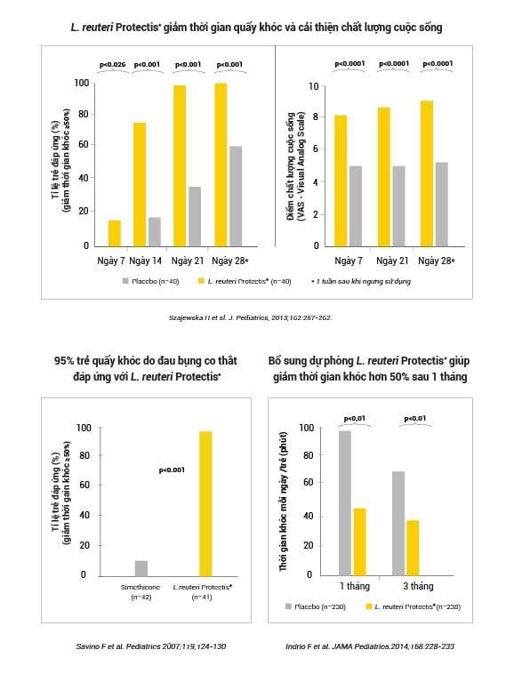 Men vi sinh Biogaia đã testtrong hơn 130 thử nghiệm lâm sàng