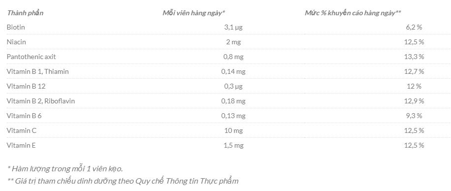 Kẹo Vitamin tổng hợp cho bé Das gesunde Plus của Đức giá rẻ