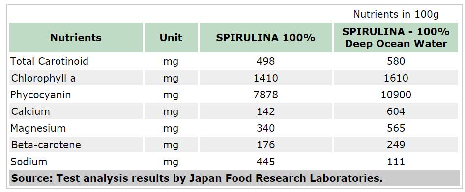 Tảo Xoắn Spirulina Algae 100% Dạng Túi 2400 Viên