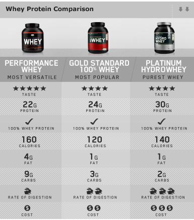 So sánh các loại Whey Protein