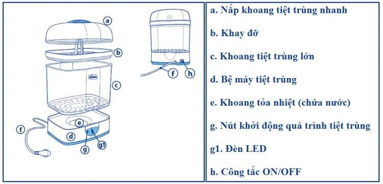 Thiết kế máy tiệt trùng bình sữa thông minh