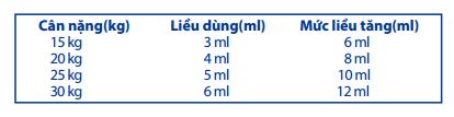 Cách sử dụng siro Imunoglukan P4H tăng sức đề kháng