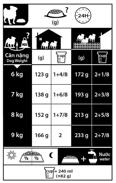 Áp dụng khẩu phần ăn theo cân nặng và độ tuổi