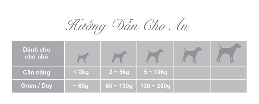 Khẩu phần ăn tiêu chuẩn cho chó nhỏ với thức ăn hạt Zenith Zenith