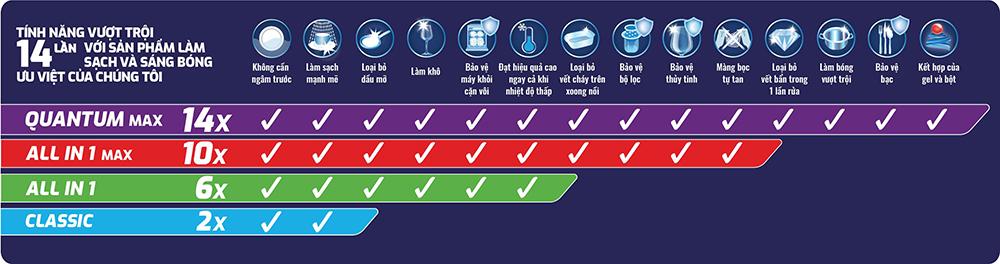 Túi 36 viên rửa chén Finish Quantum Max QT09446 hương chanh 3